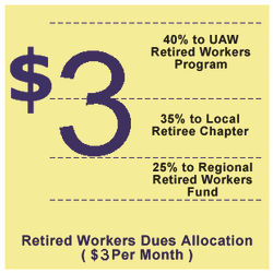 Retiree Dues Allocation